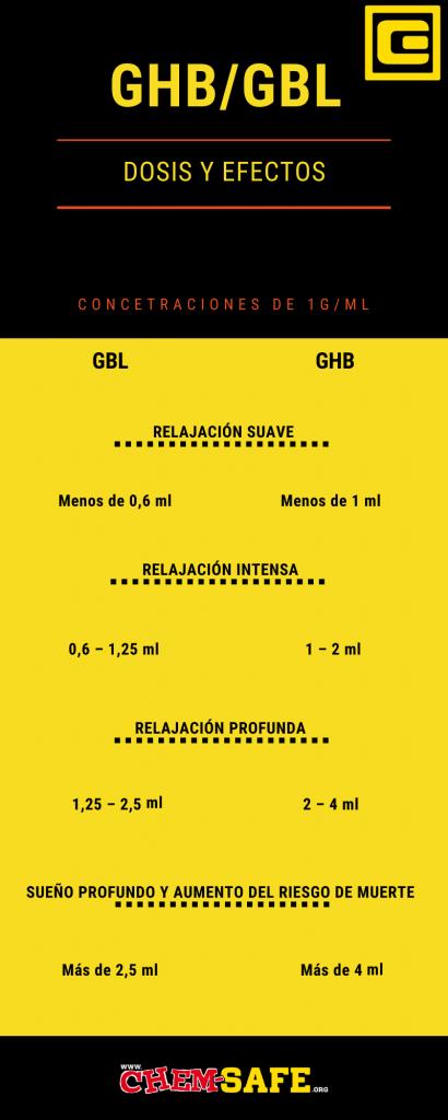 Diferencias entre GHB y GBL