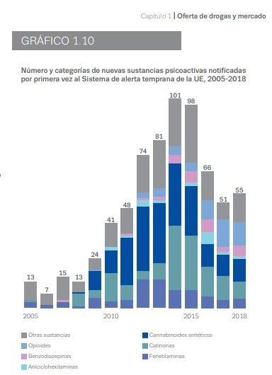 Número y categorías de nuevas sustancias psicoactivas notificadas por primera vez al Sistema de alerta temprana de la UE (2005-2018). Imagen extraído del Informe Europeo de Drogas 2019: Tendencias y Evolución